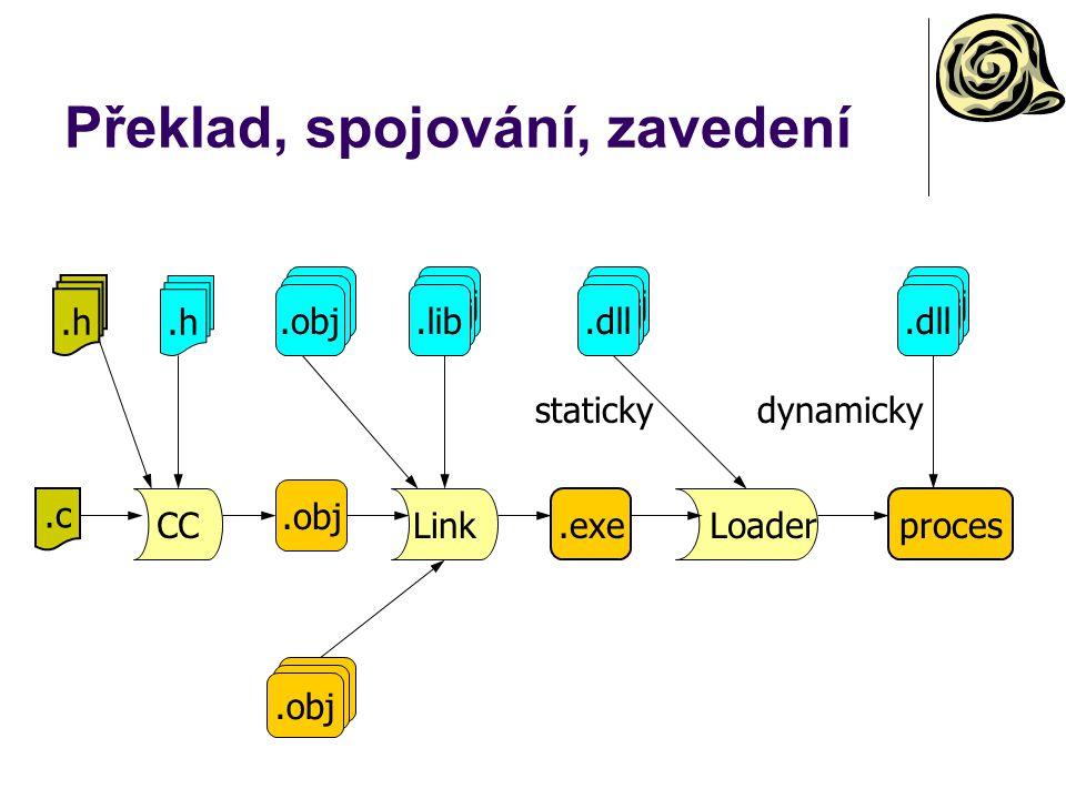 Překlad, spojování, zavedení.c.h CC.obj Link.exe.obj.lib.obj Loader proces.obj.dll staticky.obj.dll dynamicky