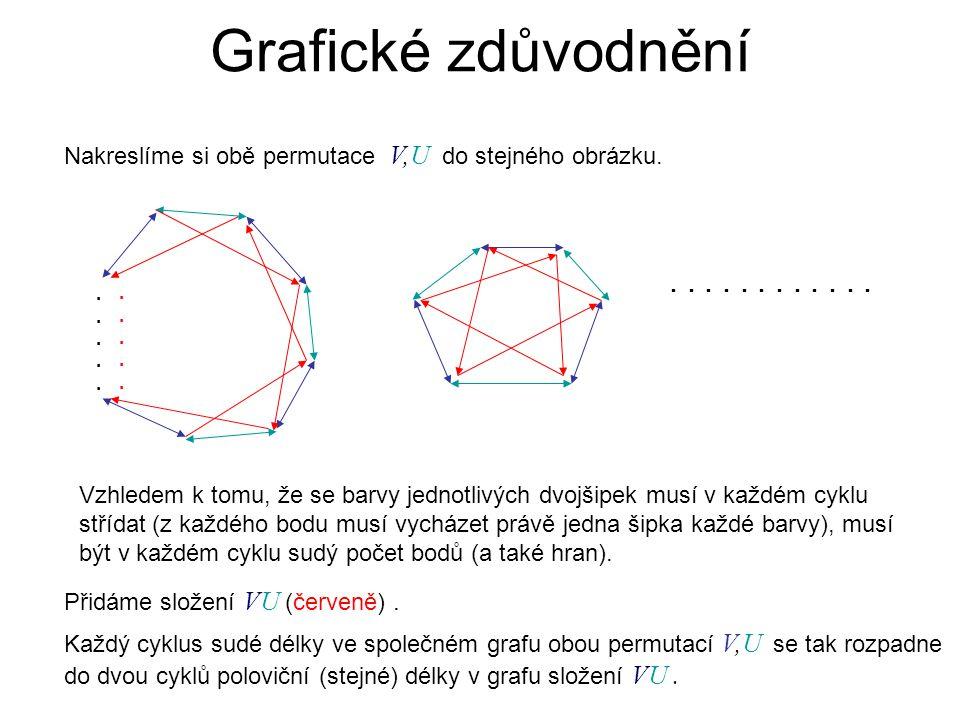 Grafické zdůvodnění Nakreslíme si obě permutace V,U do stejného obrázku.................