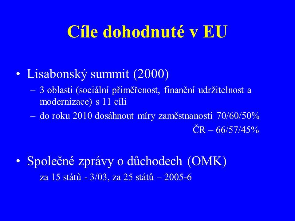 Cíle dohodnuté v EU Lisabonský summit (2000) –3 oblasti (sociální přiměřenost, finanční udržitelnost a modernizace) s 11 cíli –do roku 2010 dosáhnout míry zaměstnanosti 70/60/50% ČR – 66/57/45% Společné zprávy o důchodech (OMK) za 15 států - 3/03, za 25 států – 2005-6