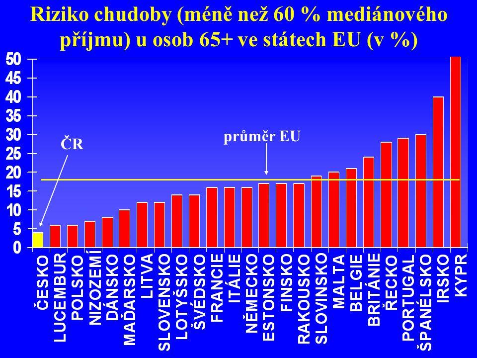 Riziko chudoby (méně než 60 % mediánového příjmu) u osob 65+ ve státech EU (v %) průměr EU ČR