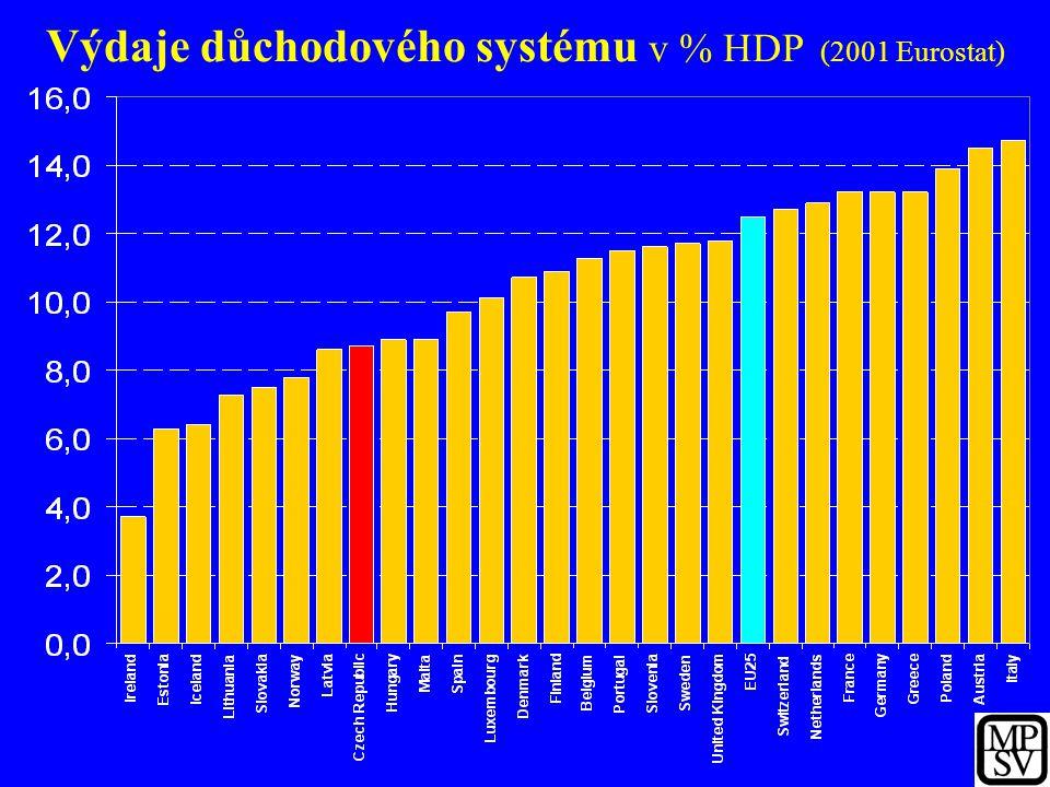 Výdaje důchodového systému v % HDP (2001 Eurostat)