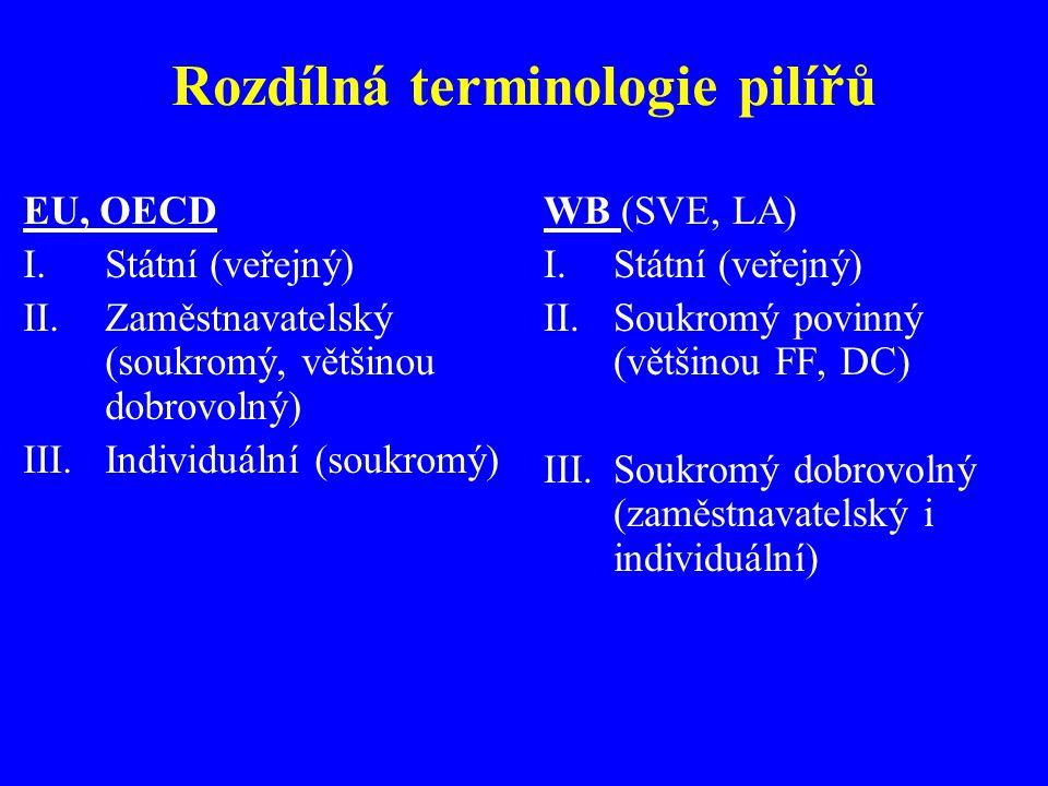 Rozdílná terminologie pilířů EU, OECD I.Státní (veřejný) II.Zaměstnavatelský (soukromý, většinou dobrovolný) III.Individuální (soukromý) WB (SVE, LA) I.Státní (veřejný) II.Soukromý povinný (většinou FF, DC) III.Soukromý dobrovolný (zaměstnavatelský i individuální)