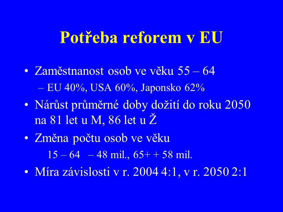 Potřeba reforem v EU Zaměstnanost osob ve věku 55 – 64 –EU 40%, USA 60%, Japonsko 62% Nárůst průměrné doby dožití do roku 2050 na 81 let u M, 86 let u Ž Změna počtu osob ve věku 15 – 64 – 48 mil., 65+ + 58 mil.