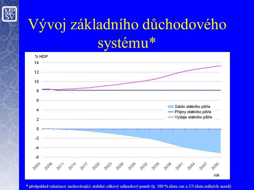Vývoj základního důchodového systému* * předpoklad valorizace zachovávající stabilní celkový náhradový poměr (tj.