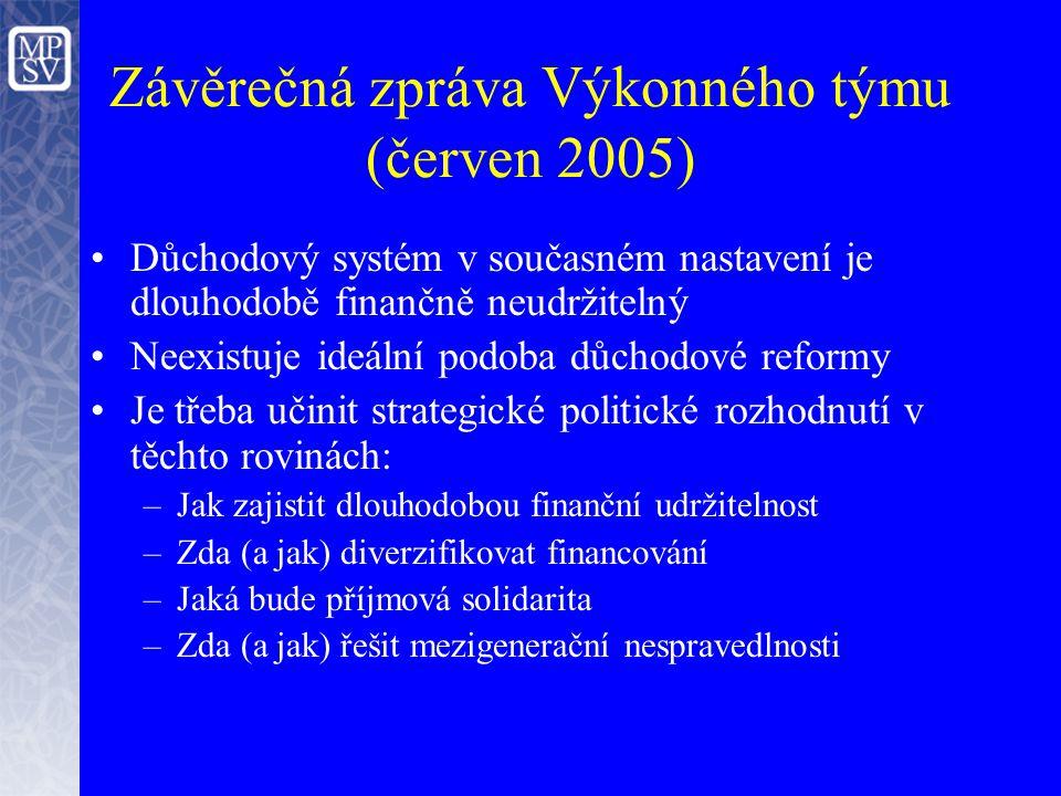 Závěrečná zpráva Výkonného týmu (červen 2005) Důchodový systém v současném nastavení je dlouhodobě finančně neudržitelný Neexistuje ideální podoba důchodové reformy Je třeba učinit strategické politické rozhodnutí v těchto rovinách: –Jak zajistit dlouhodobou finanční udržitelnost –Zda (a jak) diverzifikovat financování –Jaká bude příjmová solidarita –Zda (a jak) řešit mezigenerační nespravedlnosti