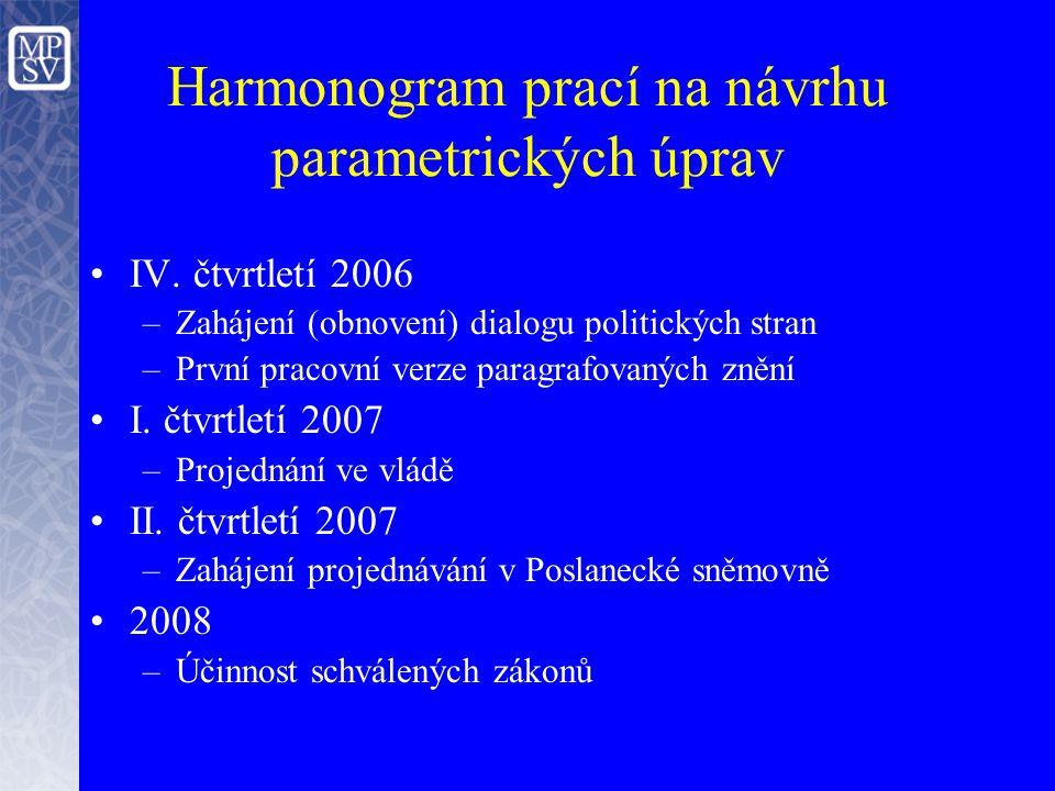 Harmonogram prací na návrhu parametrických úprav IV.