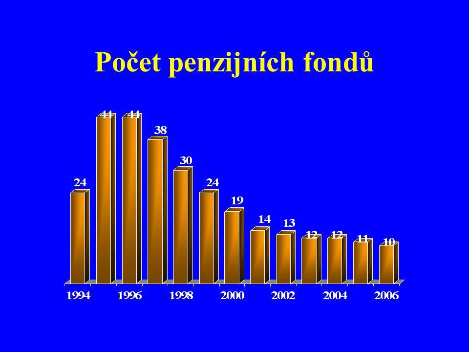 Počet penzijních fondů