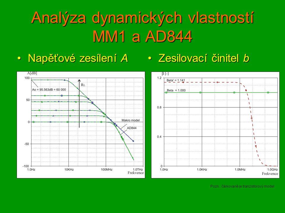 Analýza dynamických vlastností MM1 a AD844 Napěťové zesílení ANapěťové zesílení A Zesilovací činitel bZesilovací činitel b Pozn.: čárkovaně je tranzistorový model