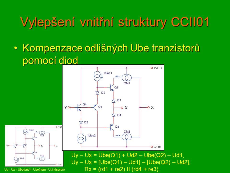 Vnitřní struktura CCII01 Simulované schémaSimulované schéma
