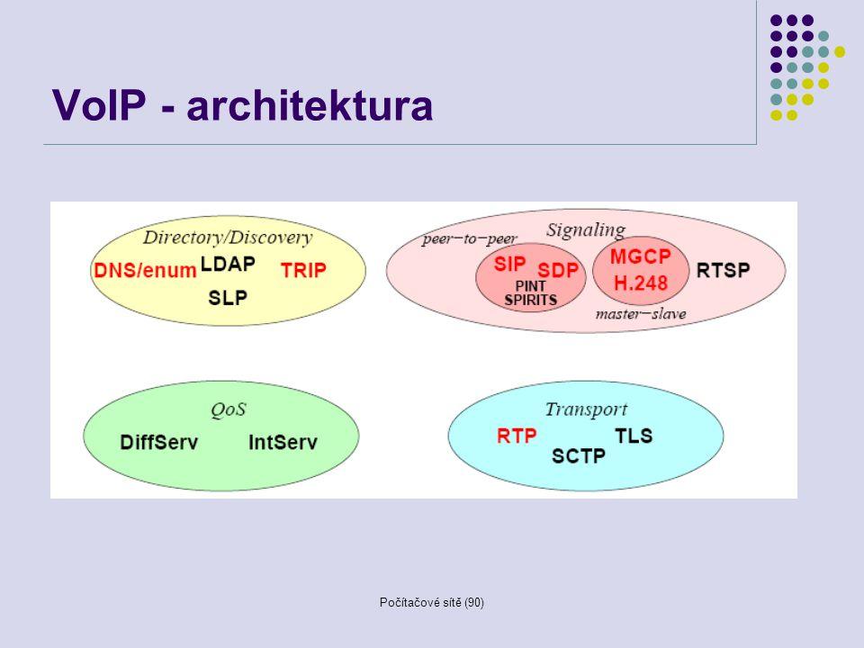 Počítačové sítě (90) VoIP - architektura