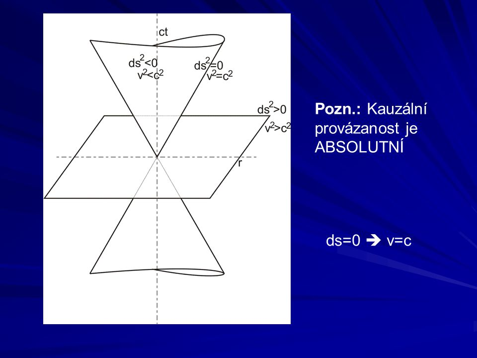 Pozn.: Kauzální provázanost je ABSOLUTNÍ ds=0  v=c