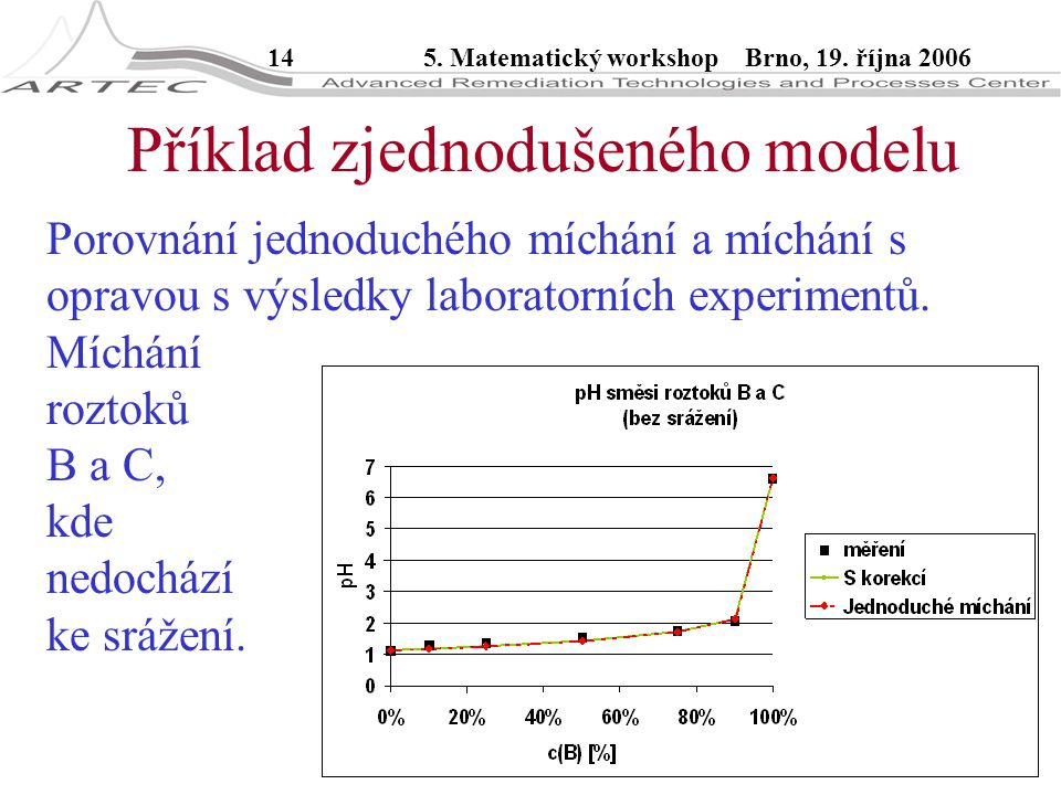 145. Matematický workshop Brno, 19. října 2006 Příklad zjednodušeného modelu Porovnání jednoduchého míchání a míchání s opravou s výsledky laboratorní