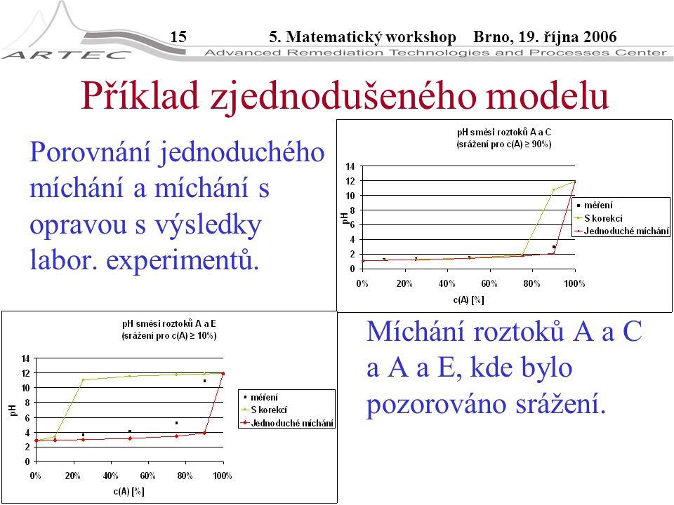 155. Matematický workshop Brno, 19. října 2006 Příklad zjednodušeného modelu Porovnání jednoduchého míchání a míchání s opravou s výsledky labor. expe
