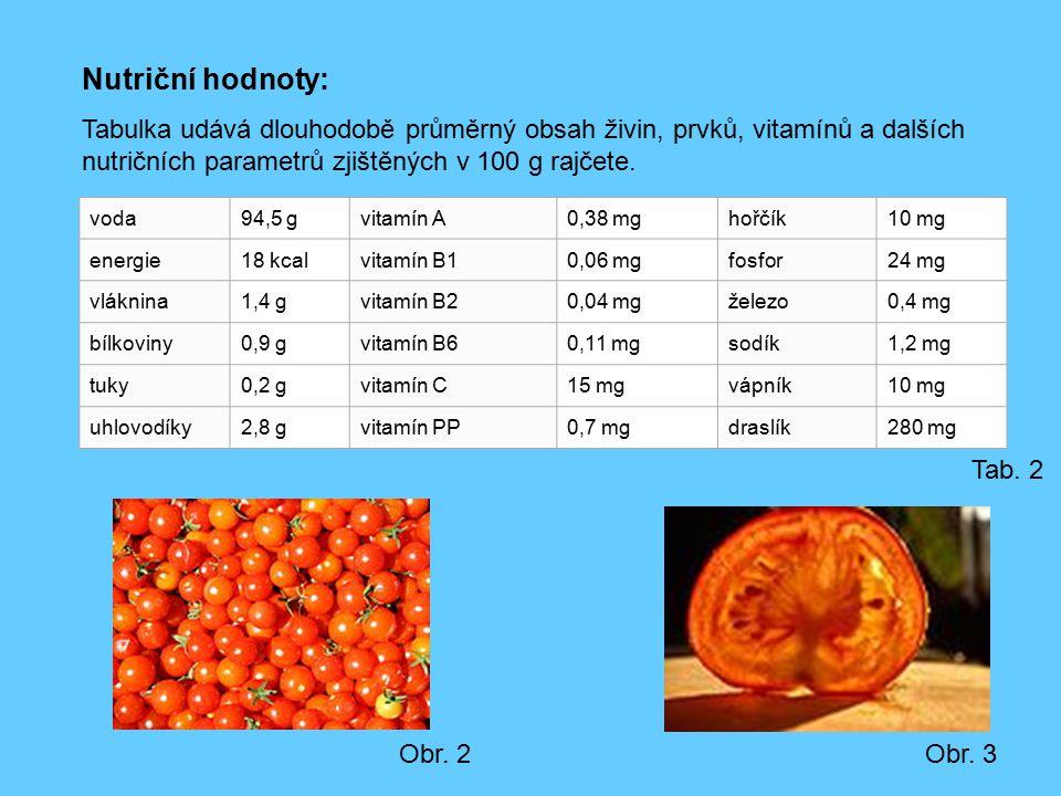 Nutriční hodnoty: Tabulka udává dlouhodobě průměrný obsah živin, prvků, vitamínů a dalších nutričních parametrů zjištěných v 100 g rajčete. voda94,5 g