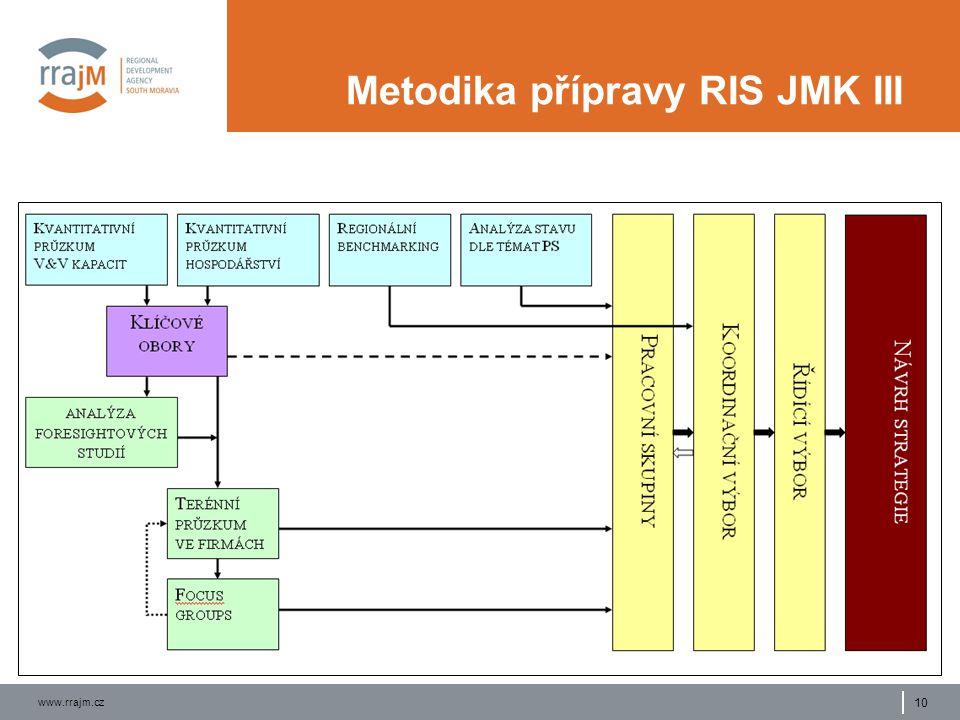 www.rrajm.cz 10 Metodika přípravy RIS JMK III
