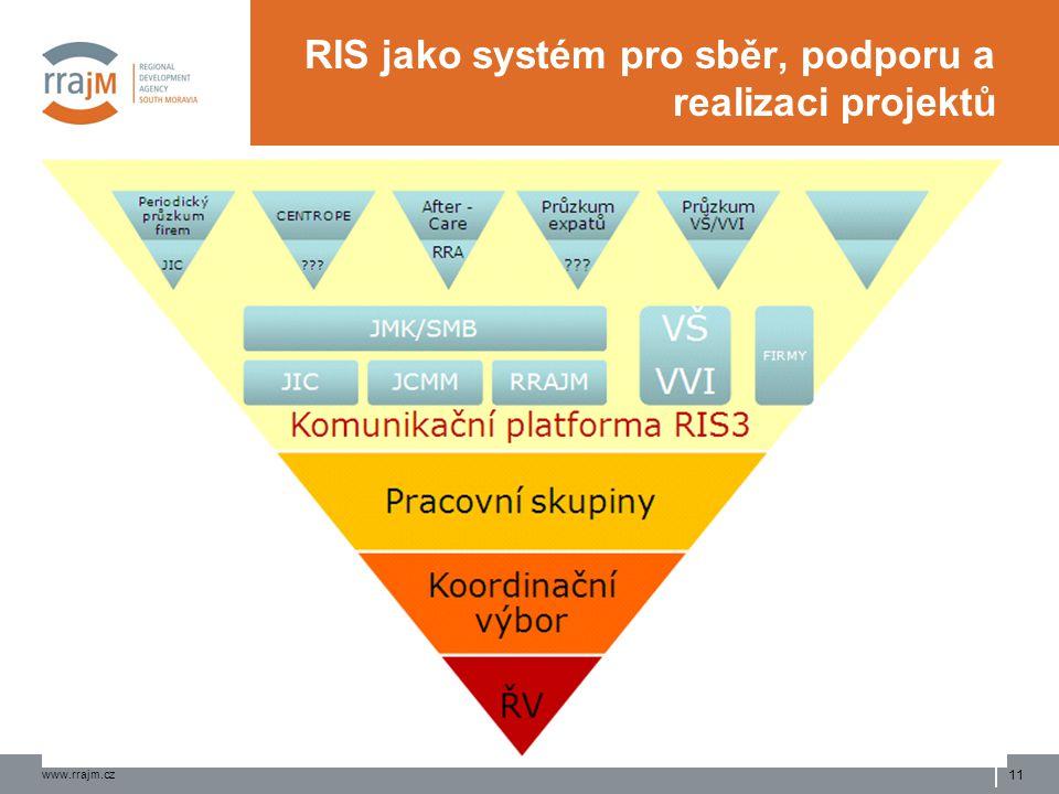 www.rrajm.cz 11 RIS jako systém pro sběr, podporu a realizaci projektů