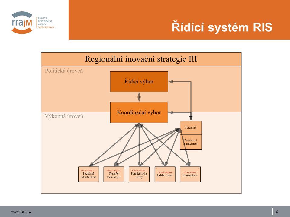 www.rrajm.cz 9 Řídící systém RIS