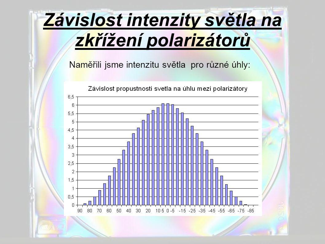 Závislost intenzity světla na zkřížení polarizátorů Proložili jsme graf funkcí cos²φ