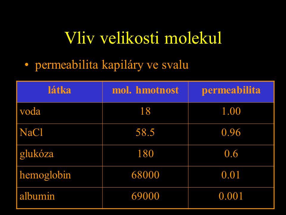 Vliv velikosti molekul permeabilita kapiláry ve svalu látkamol. hmotnostpermeabilita voda181.00 NaCl58.50.96 glukóza1800.6 hemoglobin680000.01 albumin