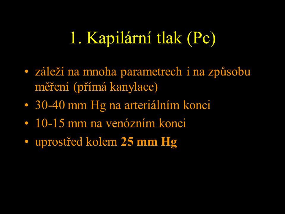 1. Kapilární tlak (Pc) záleží na mnoha parametrech i na způsobu měření (přímá kanylace) 30-40 mm Hg na arteriálním konci 10-15 mm na venózním konci up
