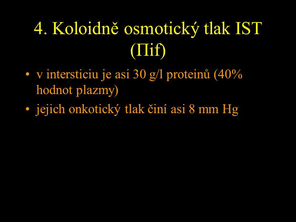 4. Koloidně osmotický tlak IST (Πif) v intersticiu je asi 30 g/l proteinů (40% hodnot plazmy) jejich onkotický tlak činí asi 8 mm Hg