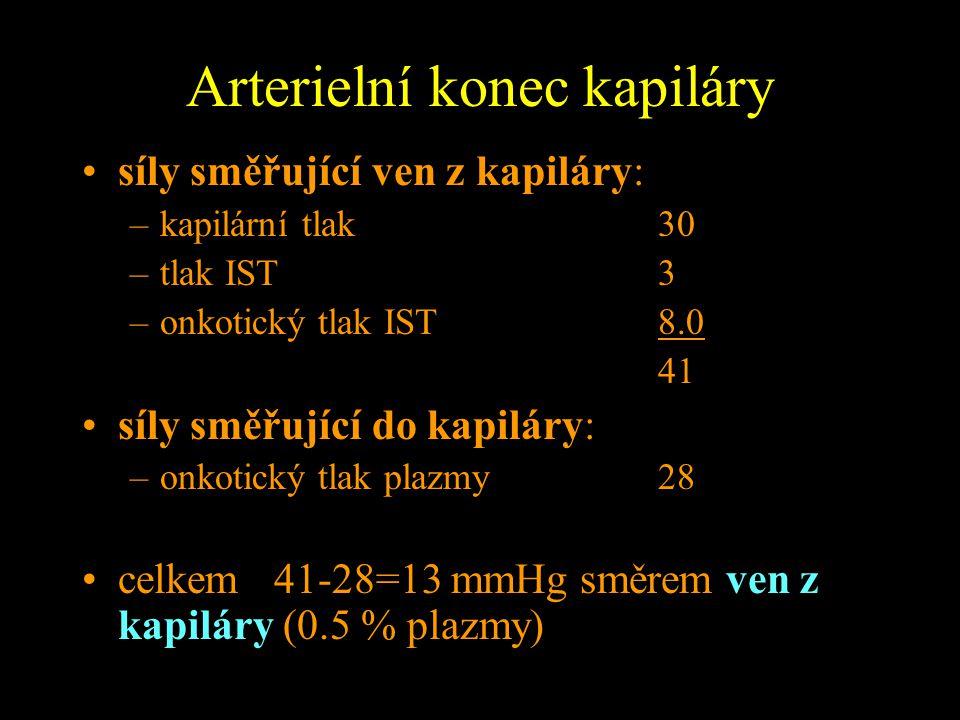 Arterielní konec kapiláry síly směřující ven z kapiláry: –kapilární tlak30 –tlak IST3 –onkotický tlak IST8.0 41 síly směřující do kapiláry: –onkotický