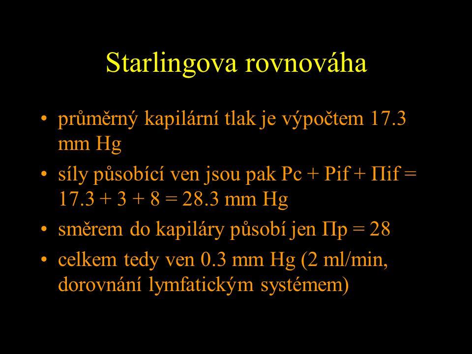 Starlingova rovnováha průměrný kapilární tlak je výpočtem 17.3 mm Hg síly působící ven jsou pak Pc + Pif + Πif = 17.3 + 3 + 8 = 28.3 mm Hg směrem do k