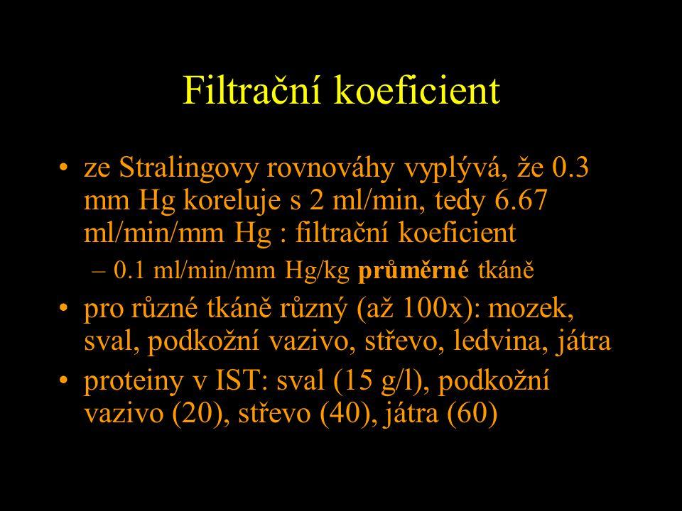 Filtrační koeficient ze Stralingovy rovnováhy vyplývá, že 0.3 mm Hg koreluje s 2 ml/min, tedy 6.67 ml/min/mm Hg : filtrační koeficient –0.1 ml/min/mm