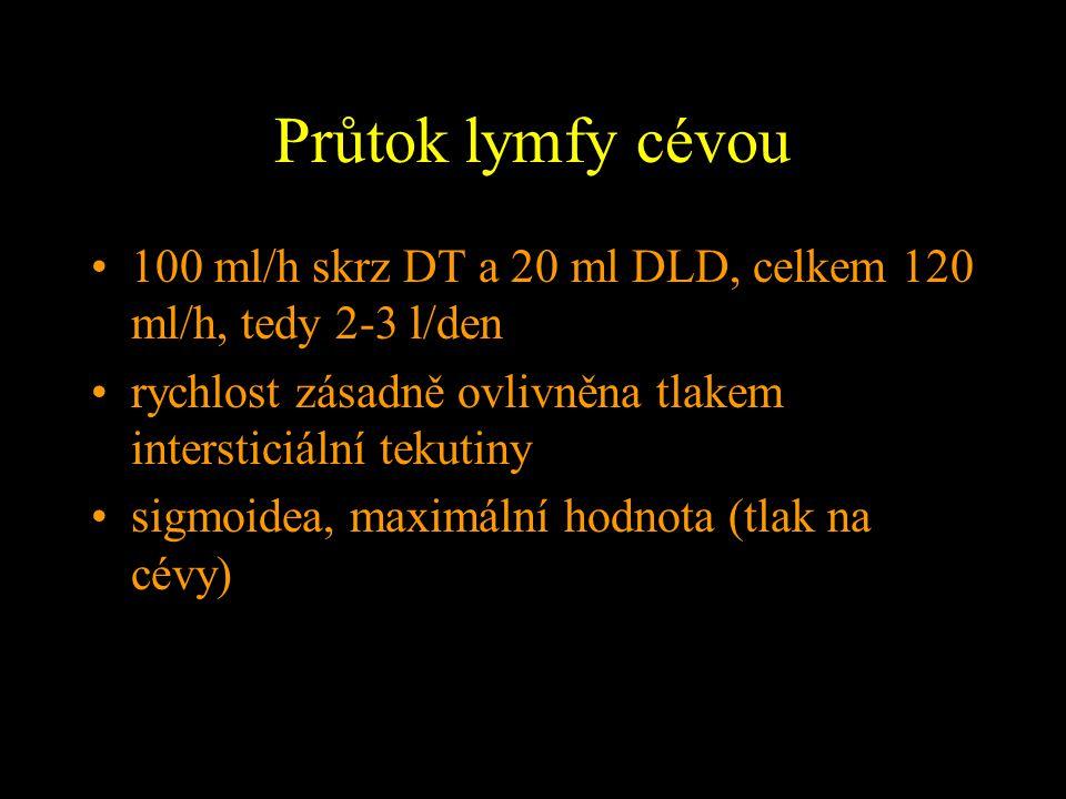 Průtok lymfy cévou 100 ml/h skrz DT a 20 ml DLD, celkem 120 ml/h, tedy 2-3 l/den rychlost zásadně ovlivněna tlakem intersticiální tekutiny sigmoidea,