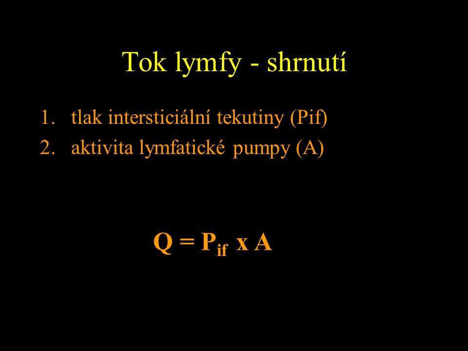 Tok lymfy - shrnutí 1.tlak intersticiální tekutiny (Pif) 2.aktivita lymfatické pumpy (A) Q = P if x A