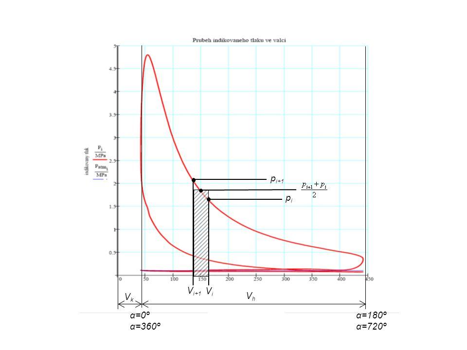 V i+1 ViVi p i+1 pipi α=0º α=360º α=180º α=720º VhVh VkVk