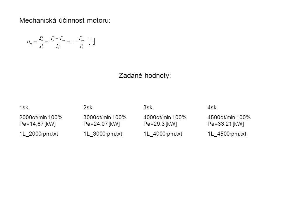 Mechanická účinnost motoru: Zadané hodnoty: 1sk. 2000ot/min 100% Pe=14,67 [kW] 1L_2000rpm.txt 2sk. 3000ot/min 100% Pe=24.07 [kW] 1L_3000rpm.txt 3sk. 4