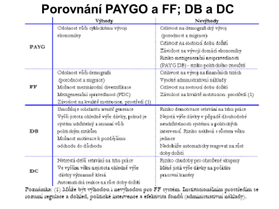 Porovnání PAYGO a FF; DB a DC