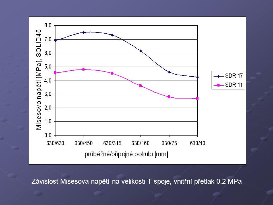 Závěr Vliv velikosti přípojného potrubí 630/450 mm (maximální hodnoty) Velikost napětí zvětšeno až 4,8 krát Většina spojů by nevyhověla Omezená životnost  praktická opatření 630/75, 630/40 mm (srovnatelný lineární i nelineární výpočet)