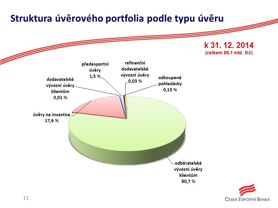 Struktura úvěrového portfolia podle typu úvěru k 31. 12. 2014 (celkem 86,1 mld. Kč) 11
