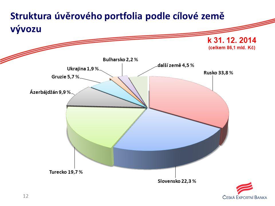 Struktura úvěrového portfolia podle cílové země vývozu k 31. 12. 2014 (celkem 86,1 mld. Kč) 12
