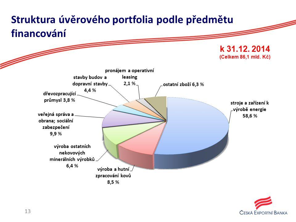 Struktura úvěrového portfolia podle předmětu financování k 31.12. 2014 (Celkem 86,1 mld. Kč) 13
