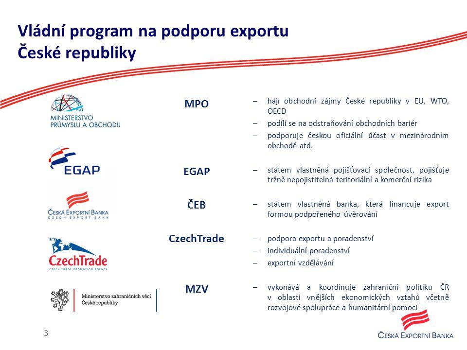 Vládní program na podporu exportu České republiky MPO EGAP ČEB CzechTrade MZV –hájí obchodní zájmy České republiky v EU, WTO, OECD –podílí se na odstr