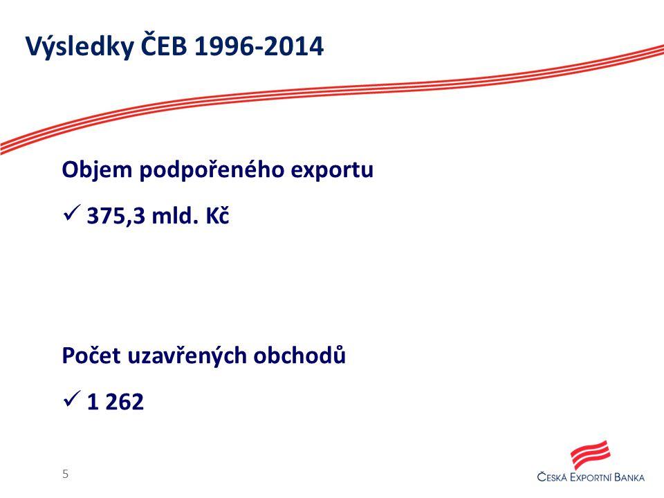 Výsledky ČEB 1996-2014 Objem podpořeného exportu 375,3 mld. Kč Počet uzavřených obchodů 1 262 5
