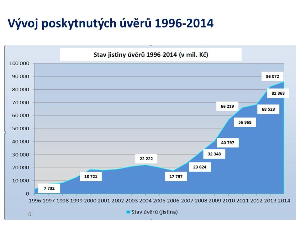 Vývoj aktiv a kapitálu ČEB v letech 2010-2014 7