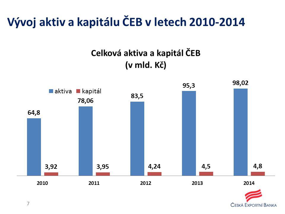 ČEB v roce 2014 Bilanční suma banky činila ke konci roku 2014 98,022 mld.