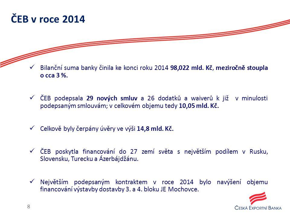 ČEB v roce 2014 Bilanční suma banky činila ke konci roku 2014 98,022 mld. Kč, meziročně stoupla o cca 3 %. ČEB podepsala 29 nových smluv a 26 dodatků