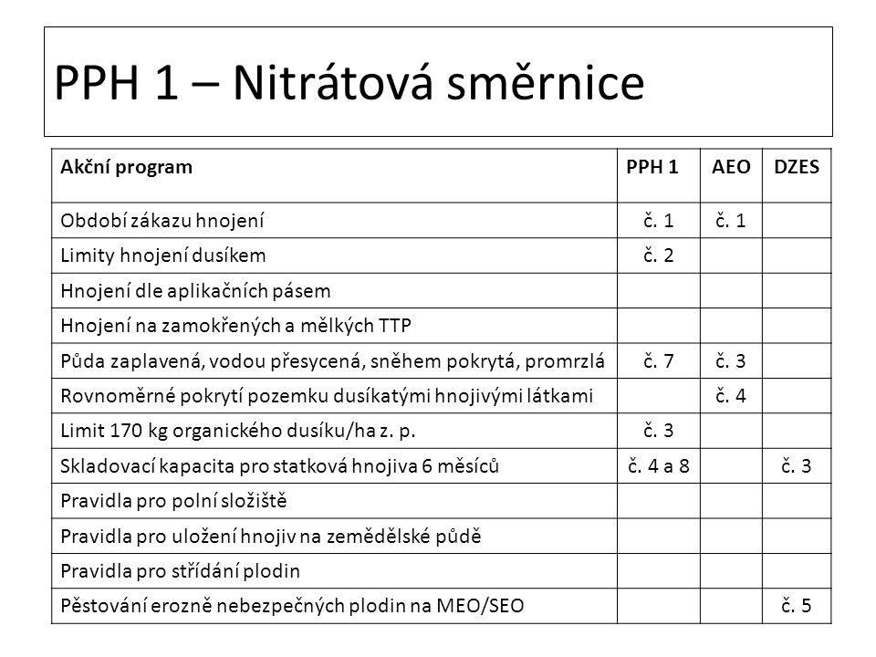 PPH 1 – Nitrátová směrnice Akční programPPH 1AEODZES Období zákazu hnojeníč. 1 Limity hnojení dusíkemč. 2 Hnojení dle aplikačních pásem Hnojení na zam