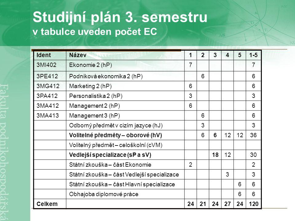 Studijní plán 3. semestru v tabulce uveden počet EC IdentNázev123451-5 3MI402Ekonomie 2 (hP)77 3PE412Podniková ekonomika 2 (hP)66 3MG412Marketing 2 (h