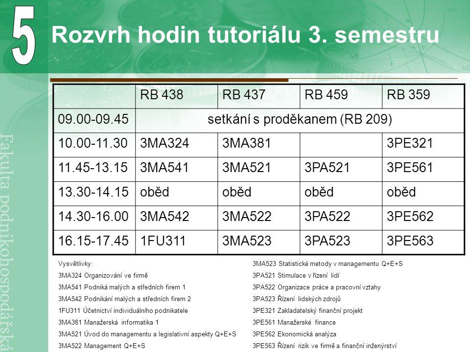 Rozvrh hodin tutoriálu 3. semestru RB 438RB 437RB 459RB 359 09.00-09.45setkání s proděkanem (RB 209) 10.00-11.303MA3243MA3813PE321 11.45-13.153MA5413M