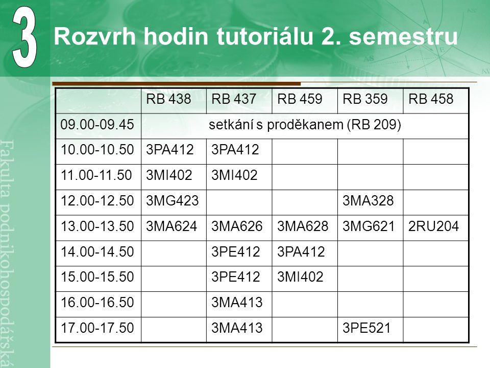 Rozvrh hodin tutoriálu 2. semestru RB 438RB 437RB 459RB 359RB 458 09.00-09.45setkání s proděkanem (RB 209) 10.00-10.503PA412 11.00-11.503MI402 12.00-1