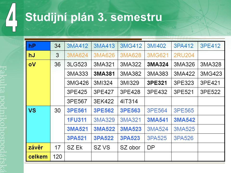 Studijní plán 3. semestru hP343MA4123MA4133MG4123MI4023PA4123PE412 hJ33MA6243MA6263MA6283MG6212RU204 oV363LG5233MA3213MA3223MA3243MA3263MA328 3MA3333M
