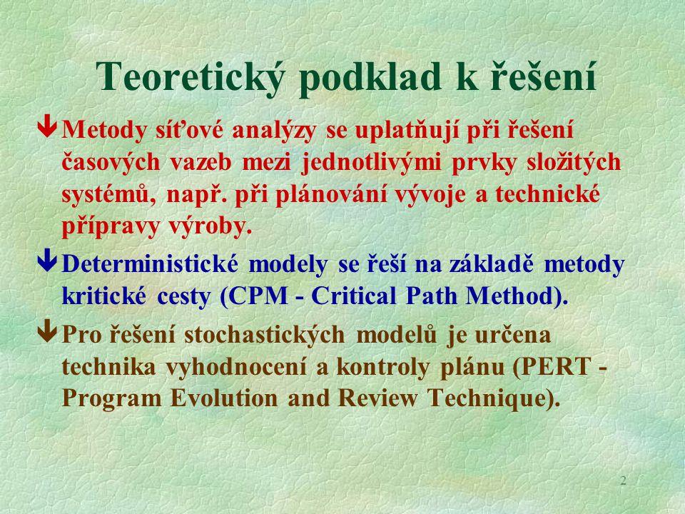2 Teoretický podklad k řešení êMetody síťové analýzy se uplatňují při řešení časových vazeb mezi jednotlivými prvky složitých systémů, např.