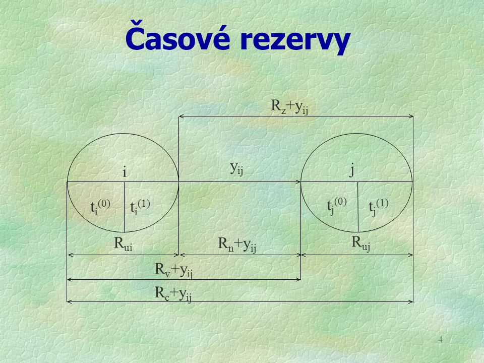 4 Časové rezervy y ij R uj R ui i j t i (0) R n +y ij R v +y ij R c +y ij t j (0) t j (1) R z +y ij t i (1)