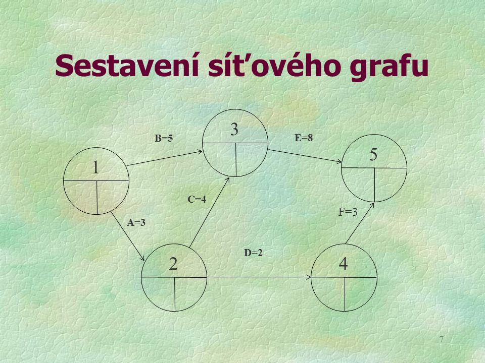 7 Sestavení síťového grafu 1 3 24 5 B=5 E=8 A=3 D=2 C=4 F=3